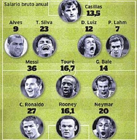 selecao-de-jogadores-com-maiores-salarios-anuais-futebol-neymar-daniel-alves