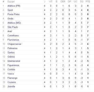 Classificação do Campeonato Brasileiro 2015 após 4ª rodada. Clique para abrir