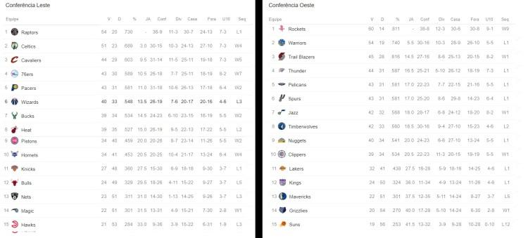classificação NBA 2018.jpg