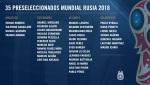 35 Pré Selecionados da Argentina para Copa do Mundo daRússia/2018